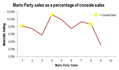 Mario Party sales as a percentage of total console sales
